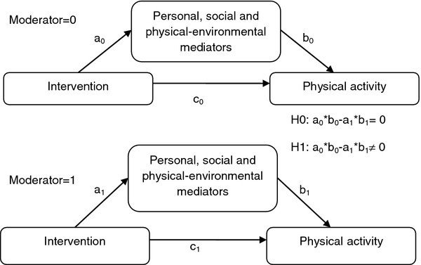 Exploring mediators of accelerometer assessed physical activity in