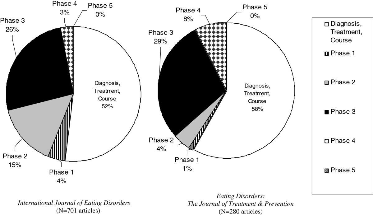 A Public Health Approach To Eating Disorders Prevention Its Time Thin Half Page System Diagram Figure 1