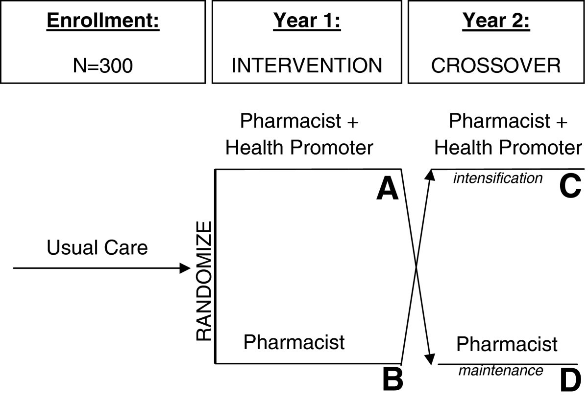 Design Of A Trial To Evaluate The Impact Of Clinical Pharmacists And