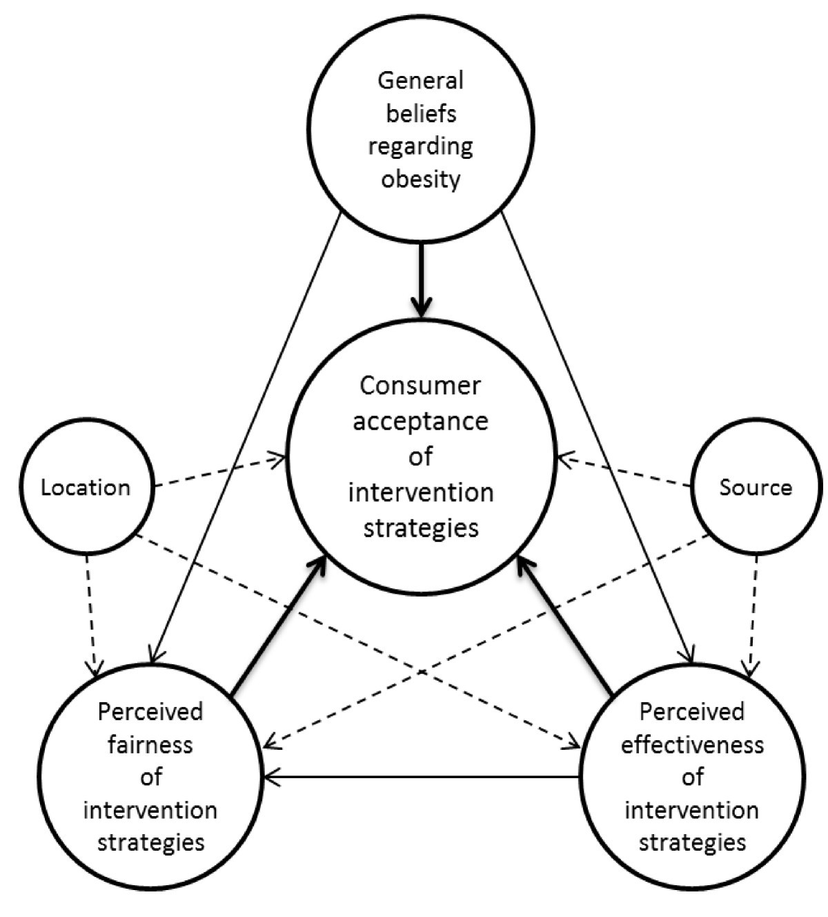 understanding consumer acceptance of intervention strategies for Types of Perception Errors figure 1
