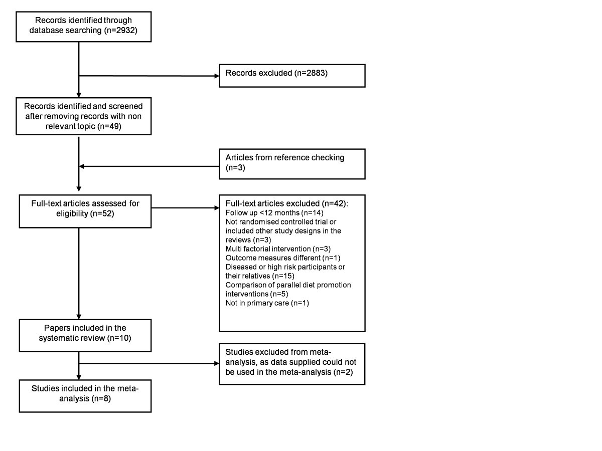 effectiveness of interventions to promote healthy diet in primary