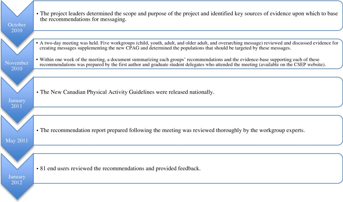 Evidence Informed Recommendations For Constructing And Disseminating