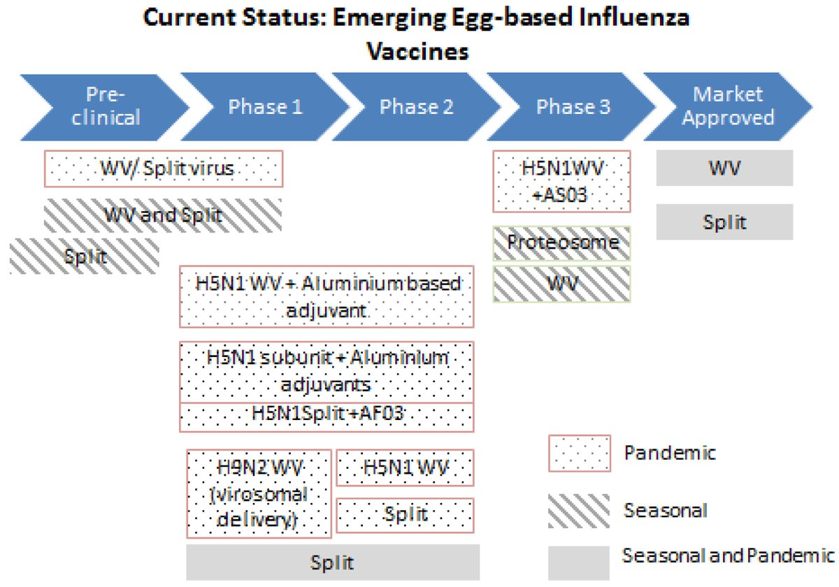 An Evaluation Of The Emerging Vaccines Against Influenza In Children