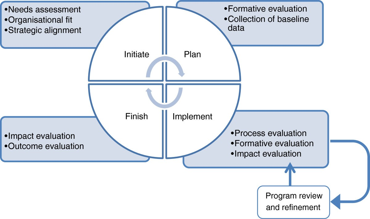 Supporting health promotion practitioners to undertake evaluation figure 1 ccuart Gallery