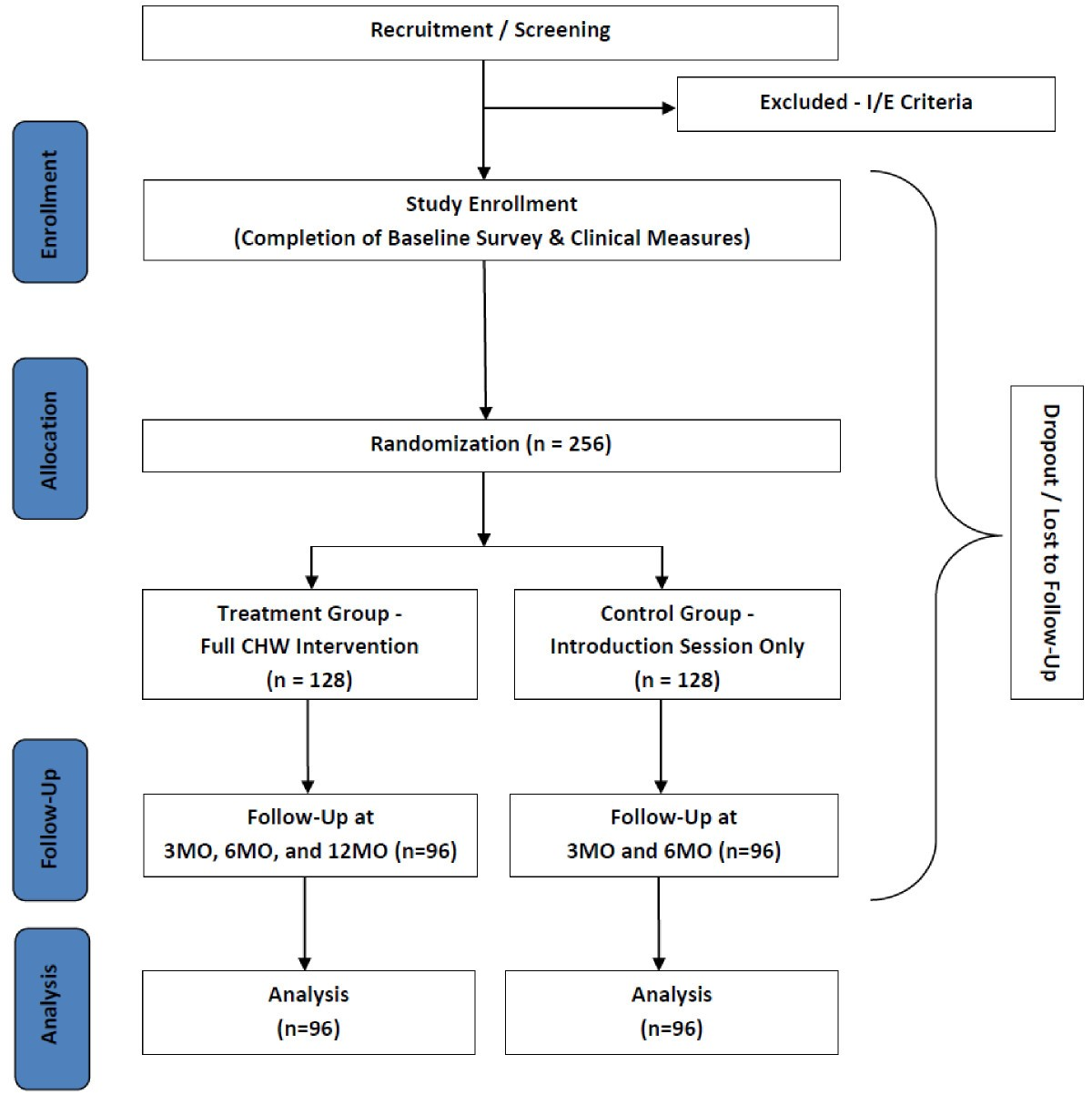 Protocol For The Dream Project Diabetes Research Education And Wiring Diagram Bolens 1053 Figure 3