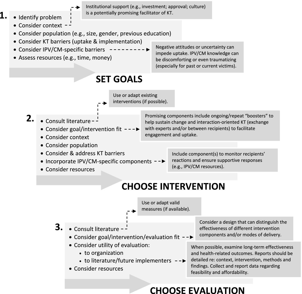Strategies To Promote Uptake And Use Of Intimate Partner Violence