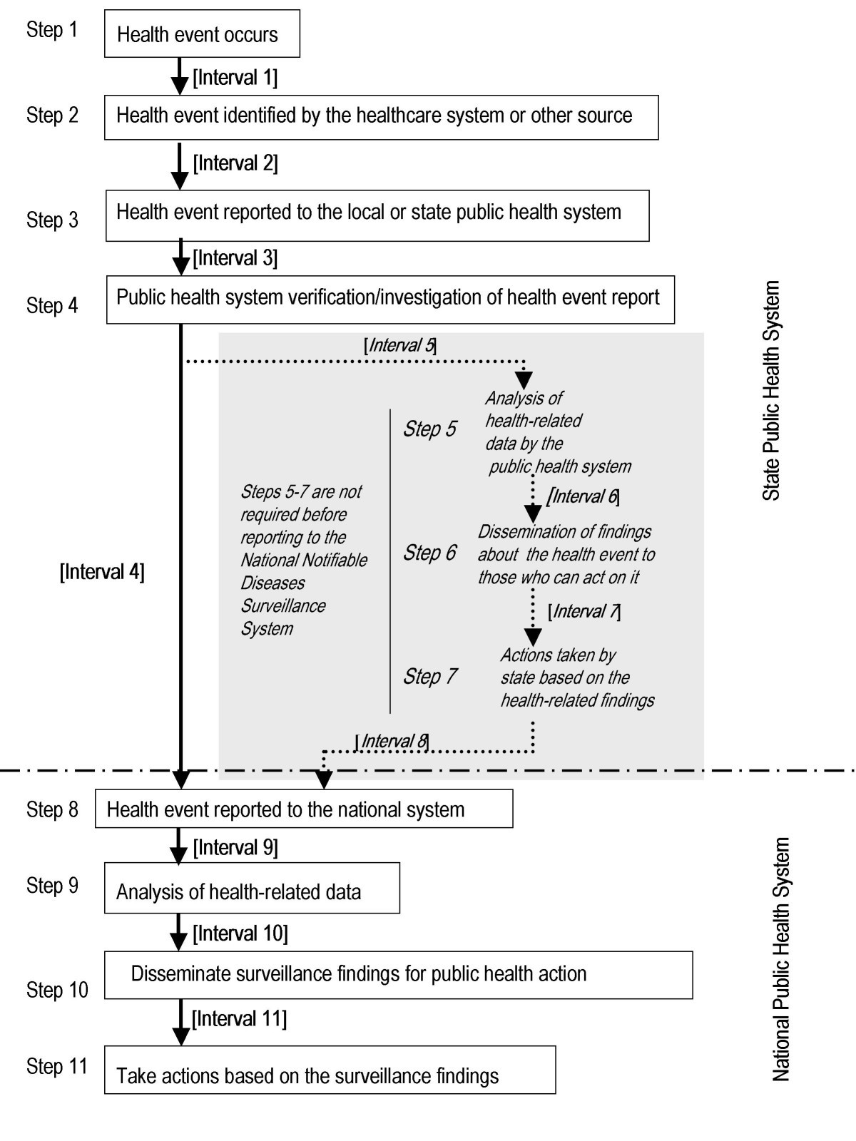 Evaluation of reporting timeliness of public health surveillance ...