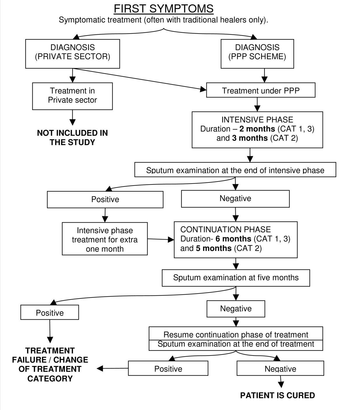 Symptoms of ppp