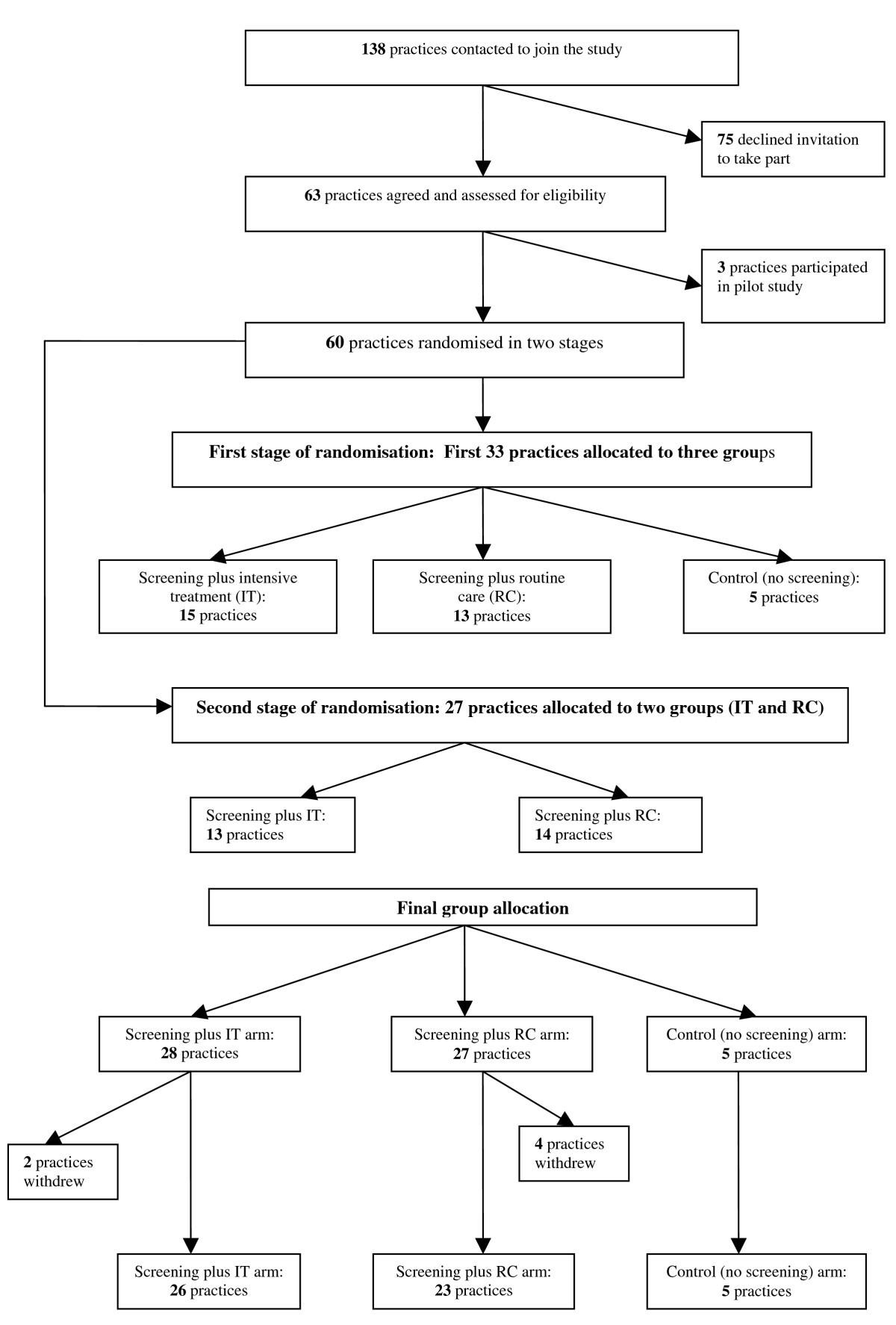 The Addition Cambridge Trial Protocol A Cluster Randomised Cooper Wiring Diagrams Mini Diagram Jensen Figure 1