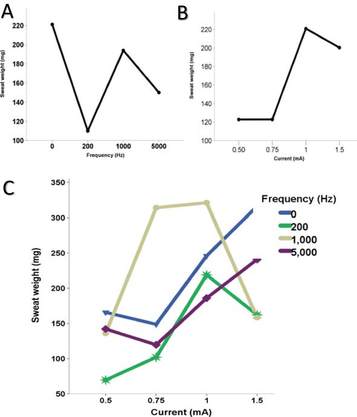 Pulsed Direct And Constant Currents In The Pilocarpine Electrical Installation Durante Electric Inc Pa Figure 1