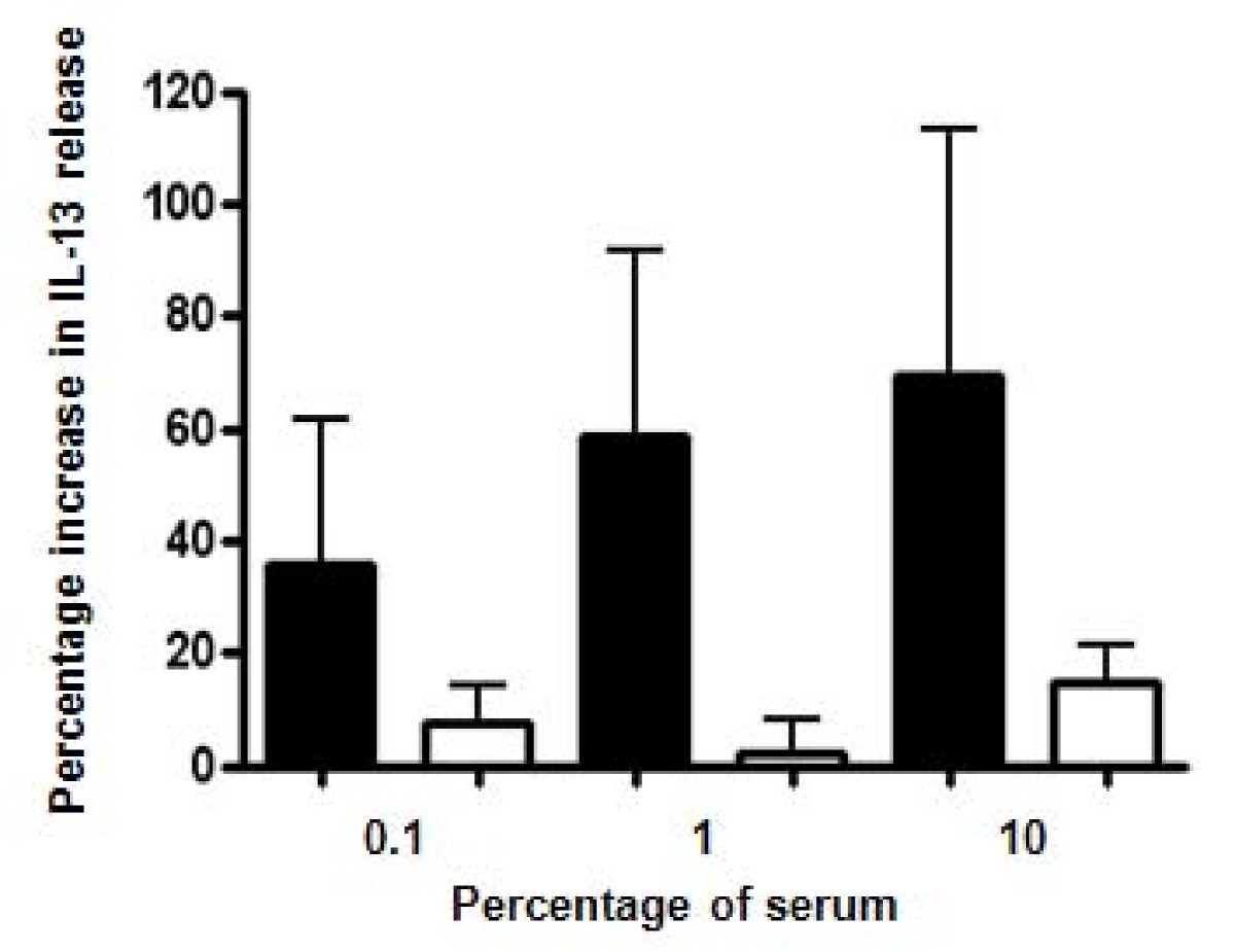 role of il 13 in asthma The interleukin 4 (il4, il-4) is a cytokine that induces differentiation of naive helper t cells to th2 cells upon activation by il-4, th2 cells subsequently produce additional il-4 in a positive feedback loop.