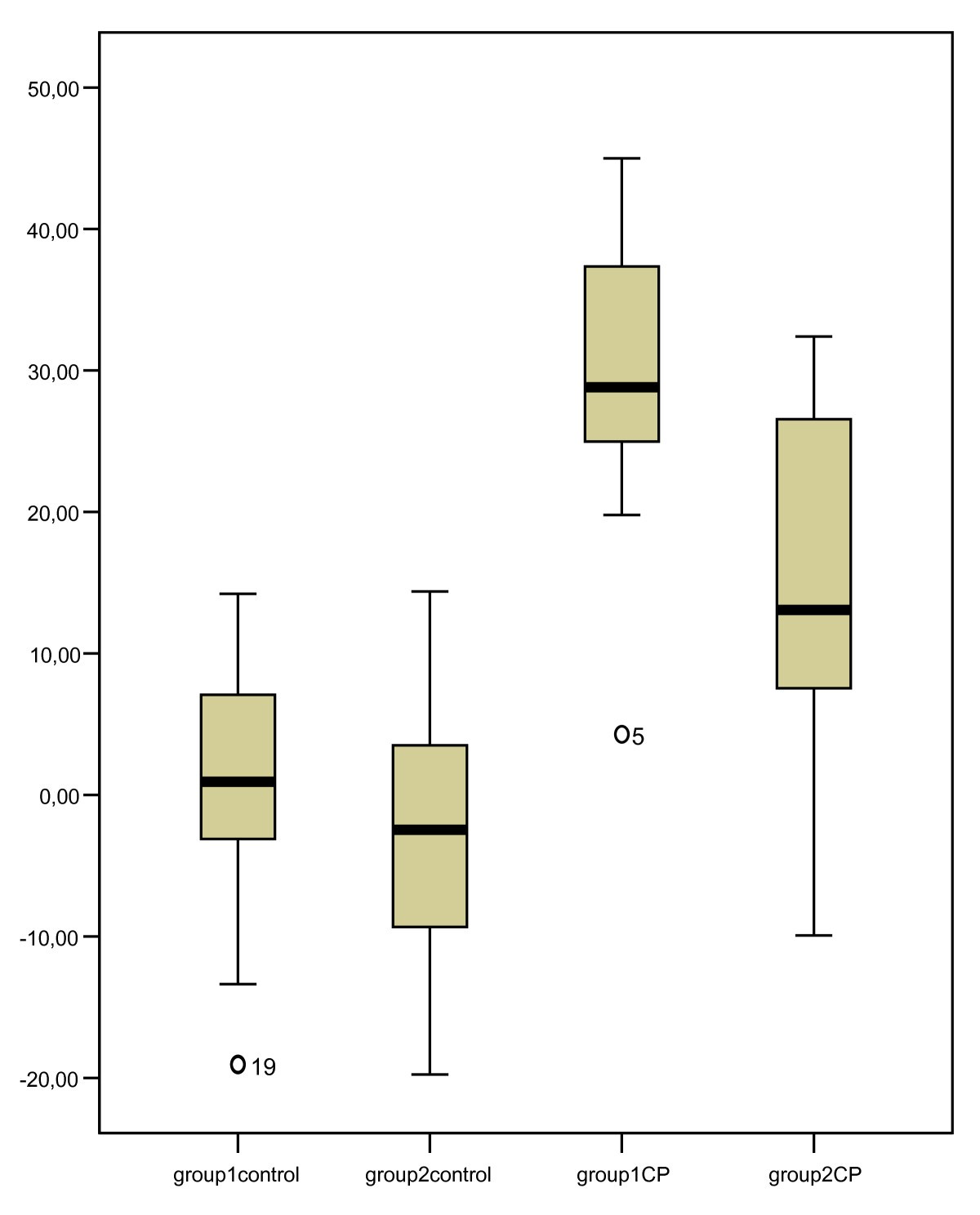 Validity And Reliability Of The Voaa Ddd To Assess Spontaneous Hand Egg Timer Circuit Figure 3