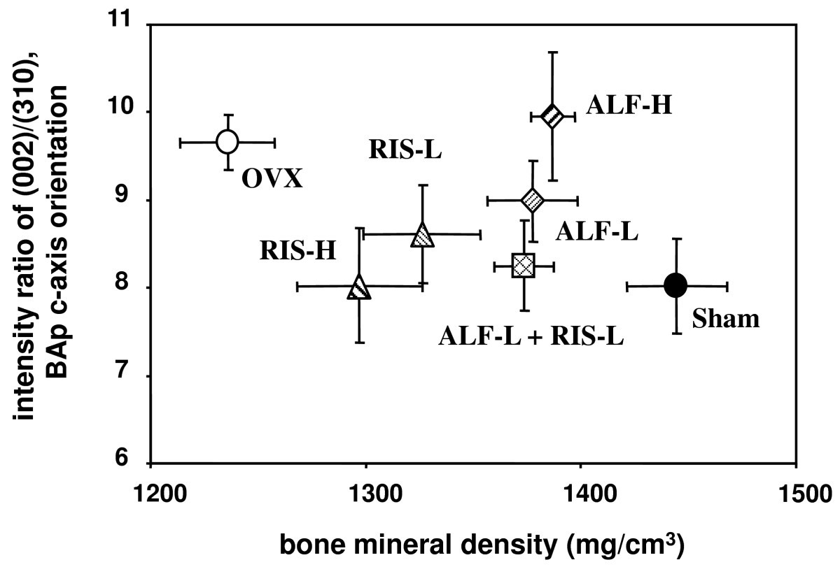 The Combination Therapy With Alfacalcidol And Risedronate Improves Http Circuitdiagramorg Automaticnimhbatterychargercircuithtml 6 2 Relationship Between Bmd Bap Orientation In Cortical Portion Of Fourth Lumbar Vertebra Figure