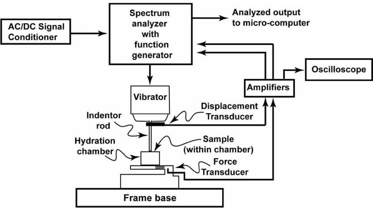 Freeze Thaw Treatment Effects On The Dynamic Mechanical Properties Ac Voltage Detector Circuit Related Keywords Suggestions Figure 1 Diagram Illustrating