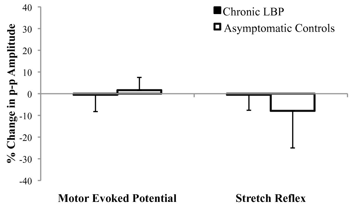 Neurophysiologic Effects Of Spinal Manipulation In Patients With