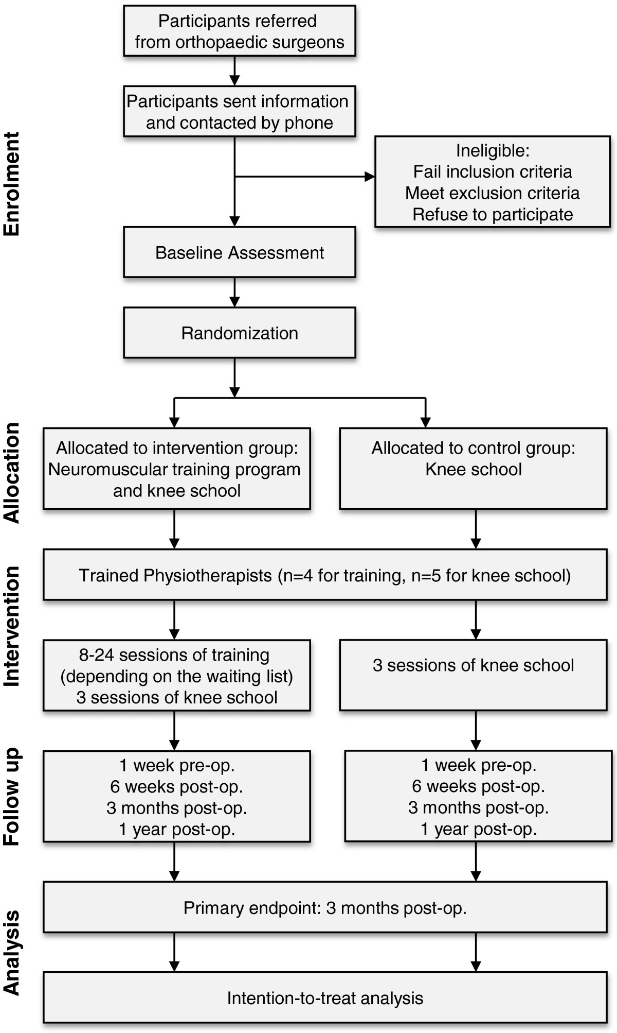 Effect of pre-operative neuromuscular training on functional outcome ...