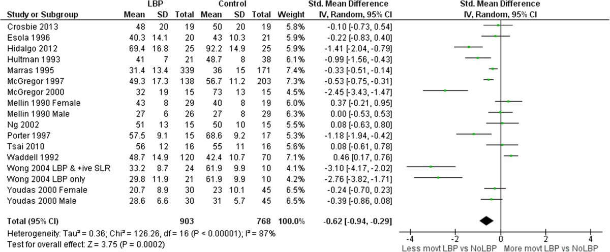 Comparing Lumbo Pelvic Kinematics In People With And Without Back