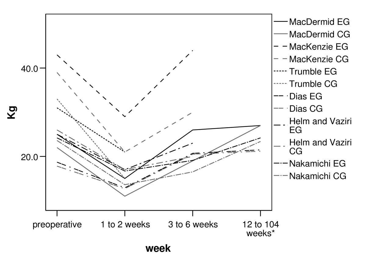 reliability of manual muscle testing