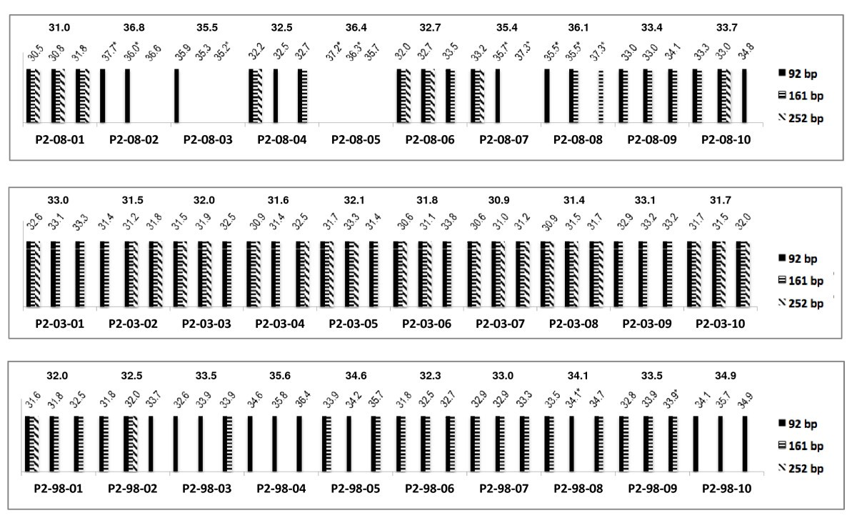 A multiplex endpoint RT-PCR assay for quality assessment of RNA ...