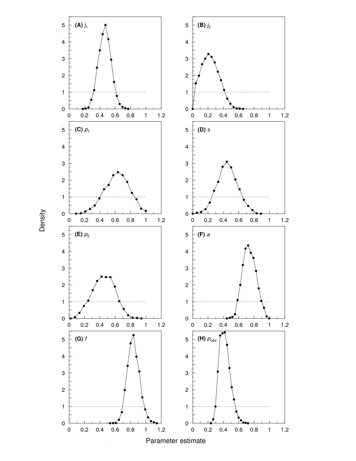 bayesian salamanders analysing the demography of an underground 77 Monte Carlo SS figure 1