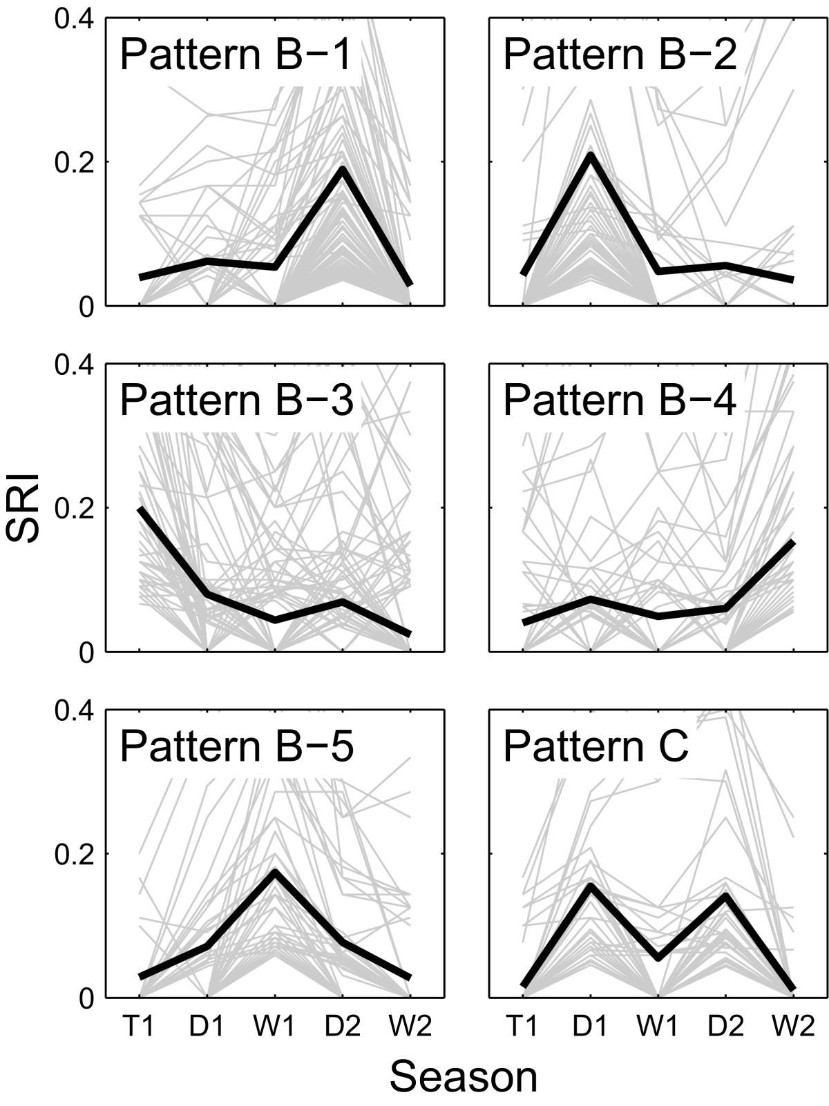 The Dynamics Of Social Networks Among Female Asian Elephants Bmc Ford Fusion V6 3 0 Fuse 48 Diagram Figure 1