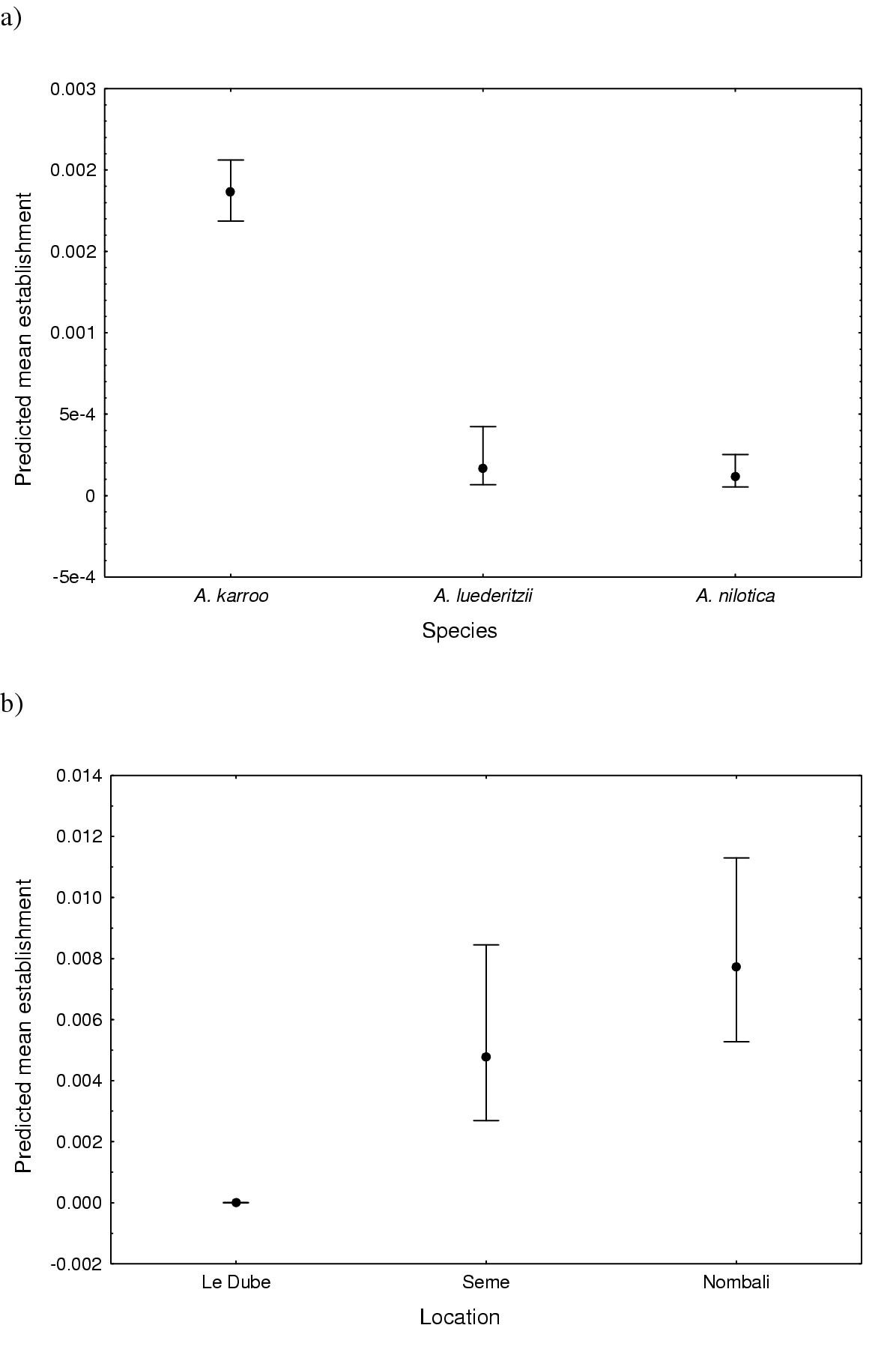 Effects Of Fire And Intensity On The Germination Seed Diagram Related Keywords Figure 3
