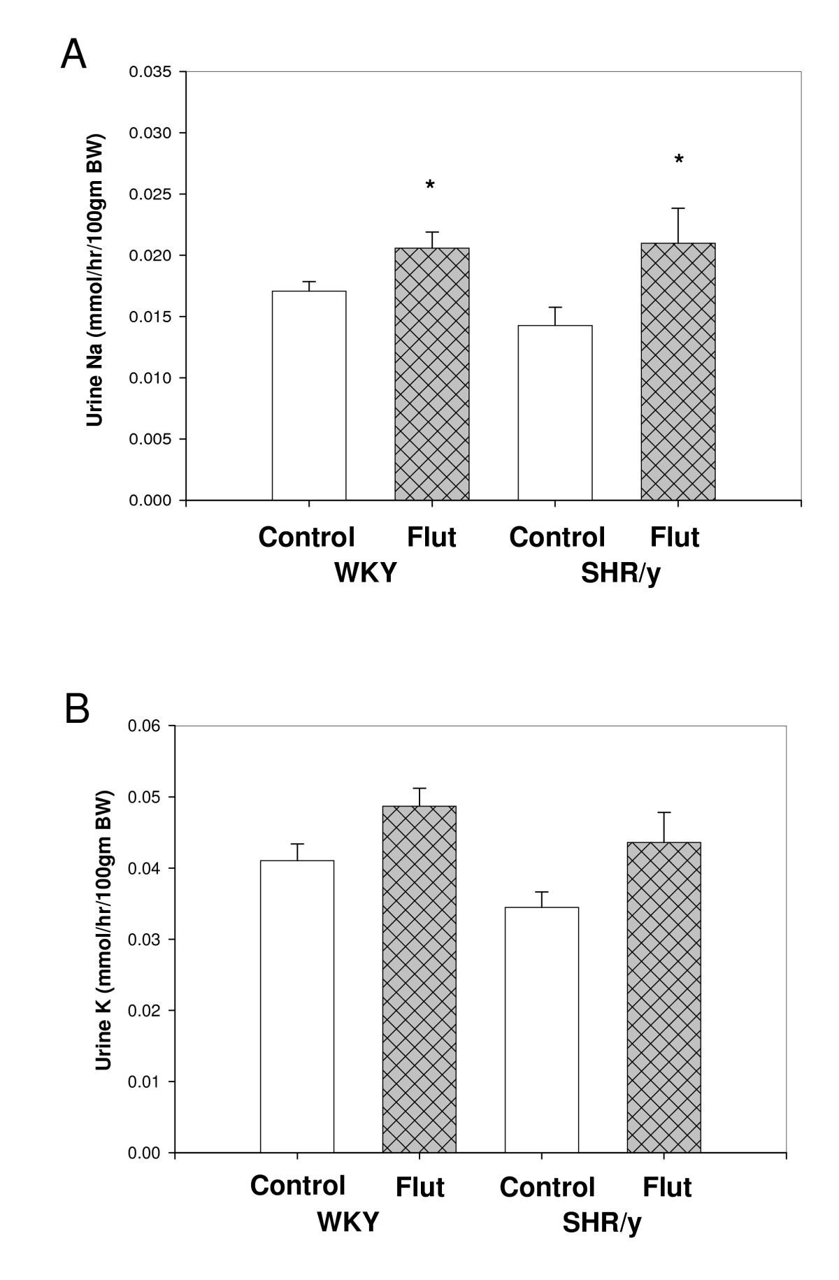 Testosterone influences renal electrolyte excretion in SHR y and WKY