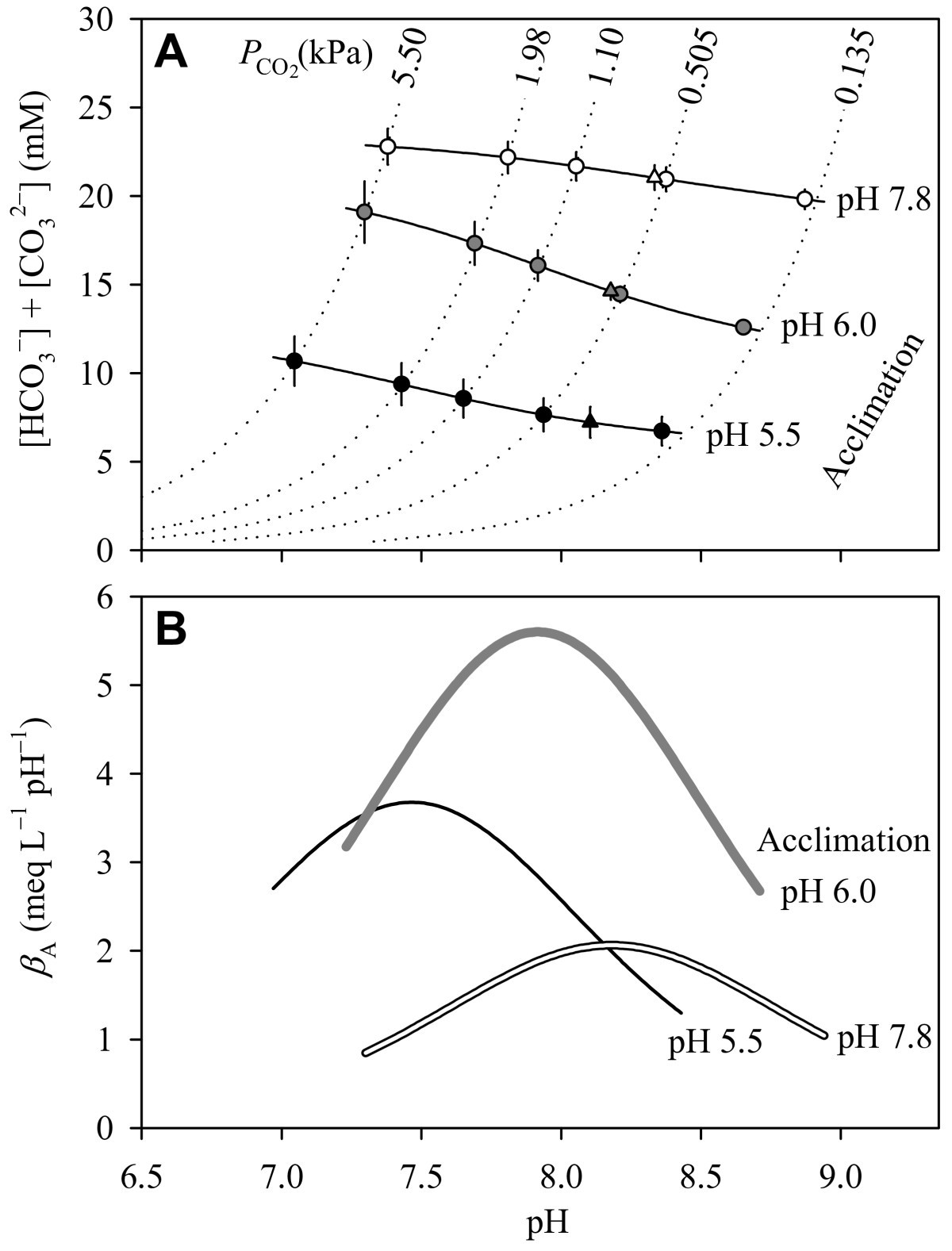 Physiological responses of Daphnia pulex to acid stress | BMC ...
