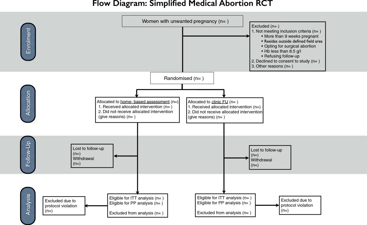 Simplified follow-up after medical abortion using a low-sensitivity ...