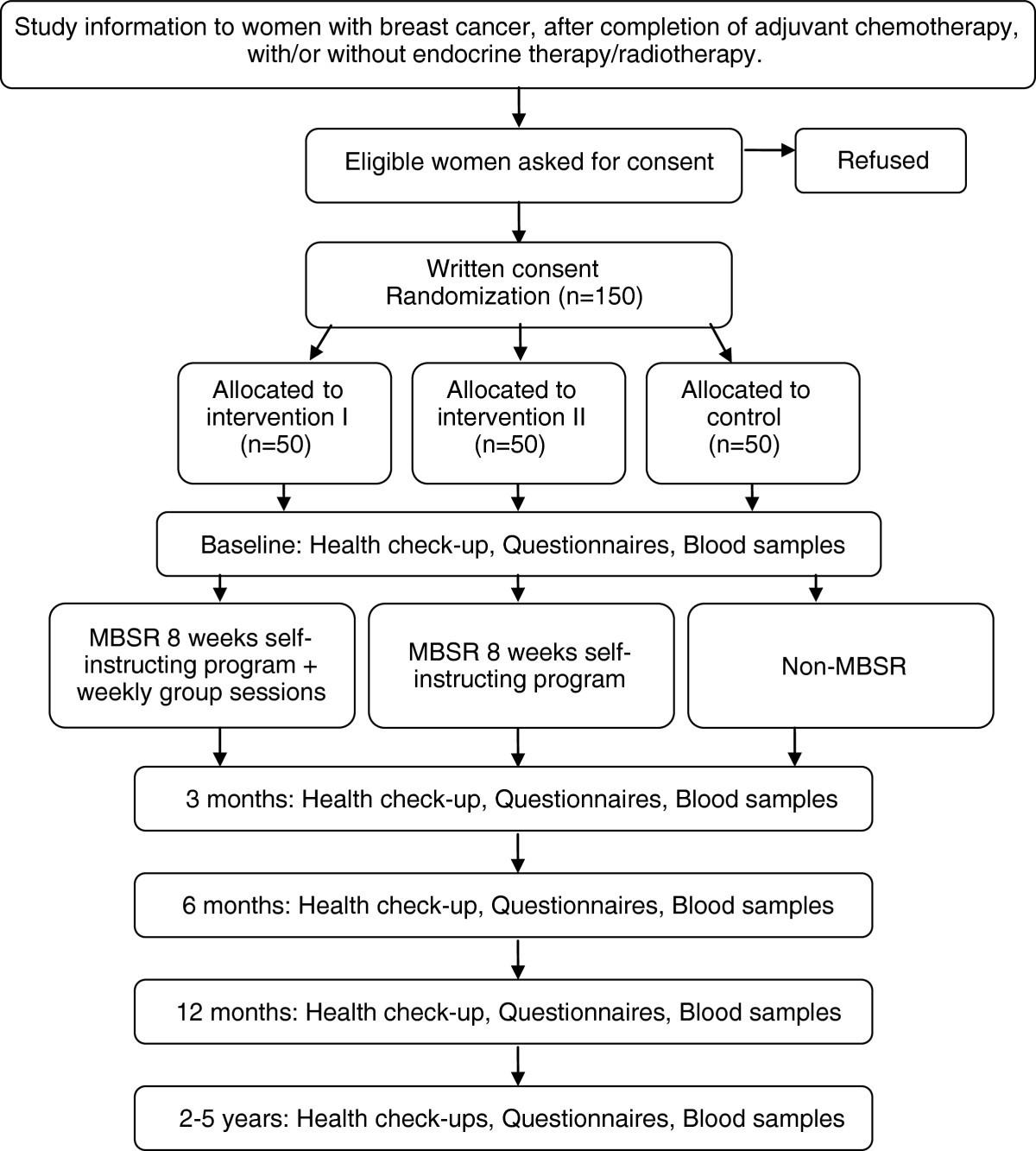 Mindfulness Based Stress Reduction Study Design Of A Longitudinal
