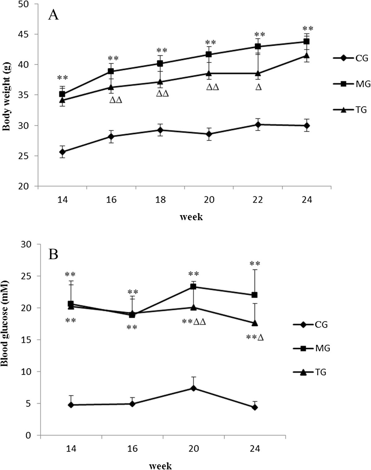 Effects of astragalus injection on the TGFβ/Smad pathway in the