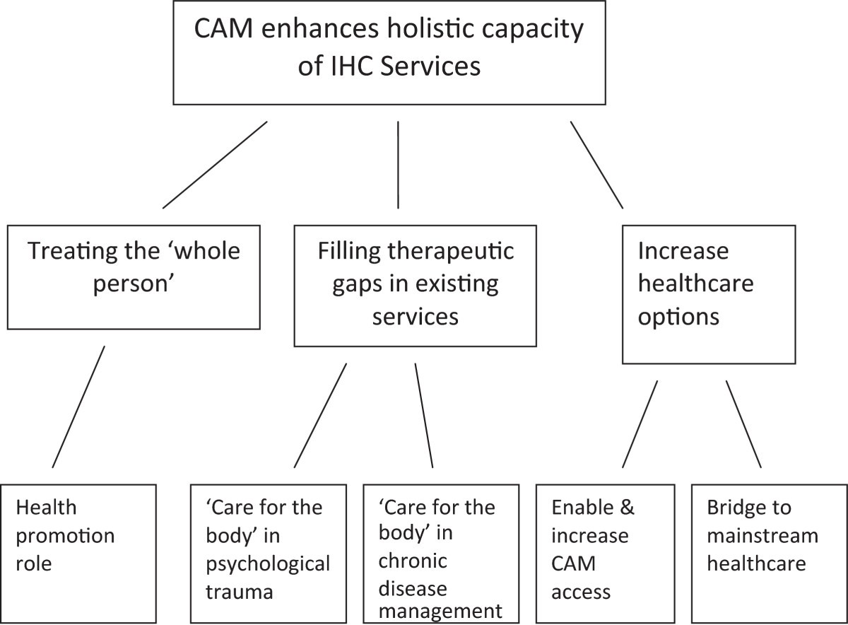physical factors affecting access to complementary therapies