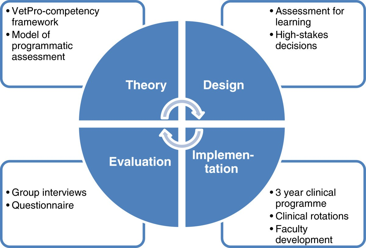 Programmatic assessment of competency based workplace learning when figure 1 malvernweather Choice Image