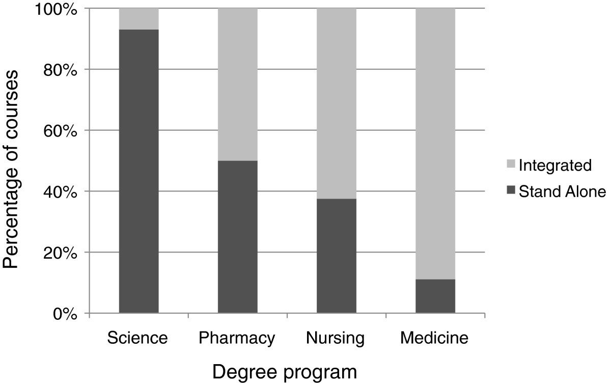 an evaluation of pharmacology curricula in australian science and