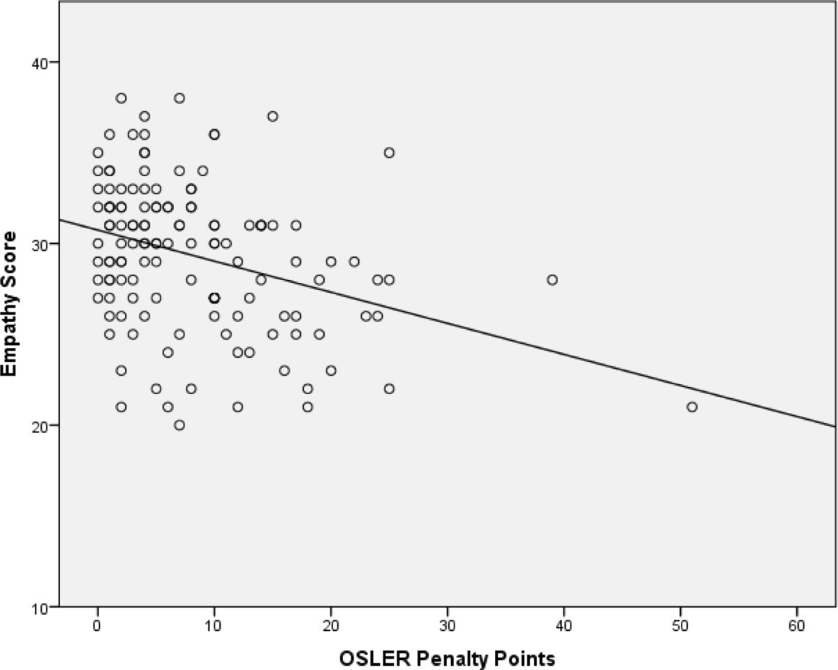 Examiner And Simulated Patient Ratings Of Empathy In Medical Student