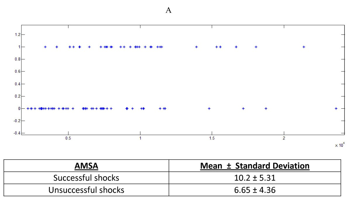 Non-linear dynamical signal characterization for prediction of