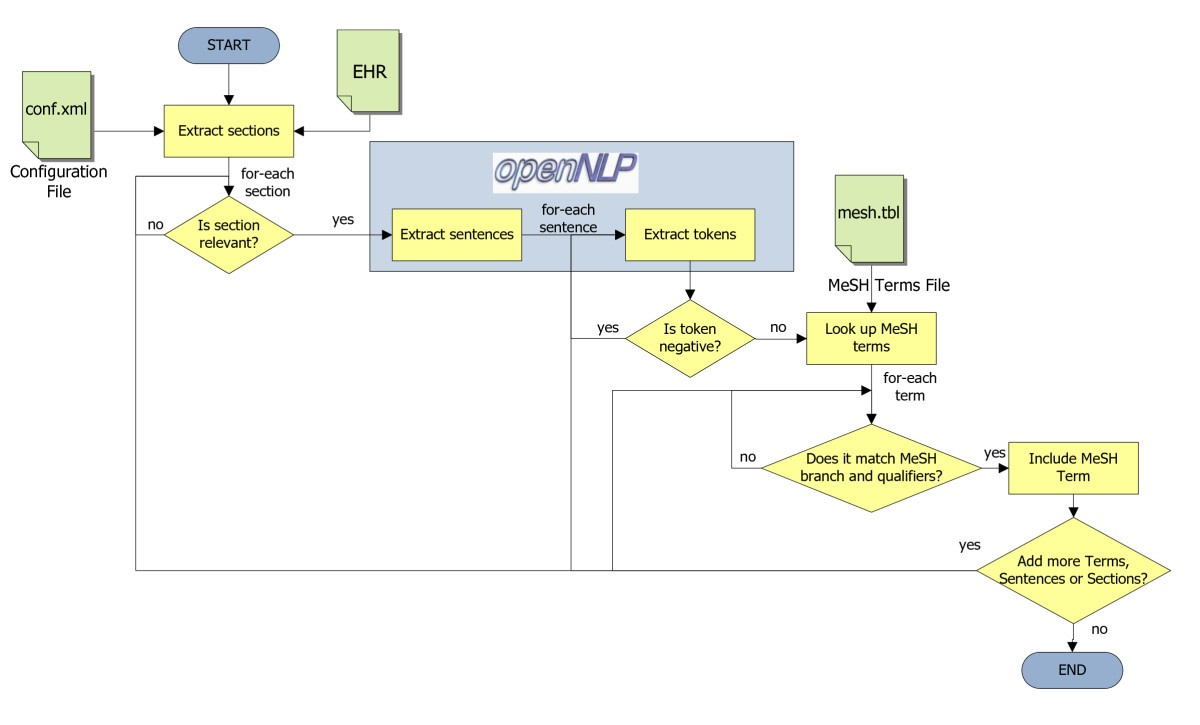 Cdapubmed A Browser Extension To Retrieve Ehr Based Biomedical Electronic Zapper Circuit Diagram Bing Images Figure 2