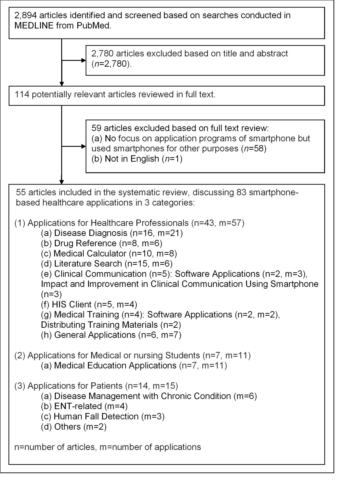 A Systematic Review Of Healthcare Applications For Smartphones Bmc Moment Diagram By Parts Strength Materials Figure 1