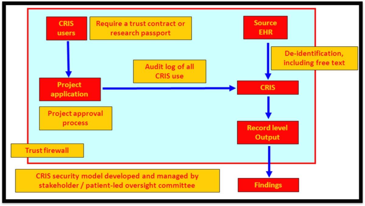 Development And Evaluation Of A De Identification Procedure For