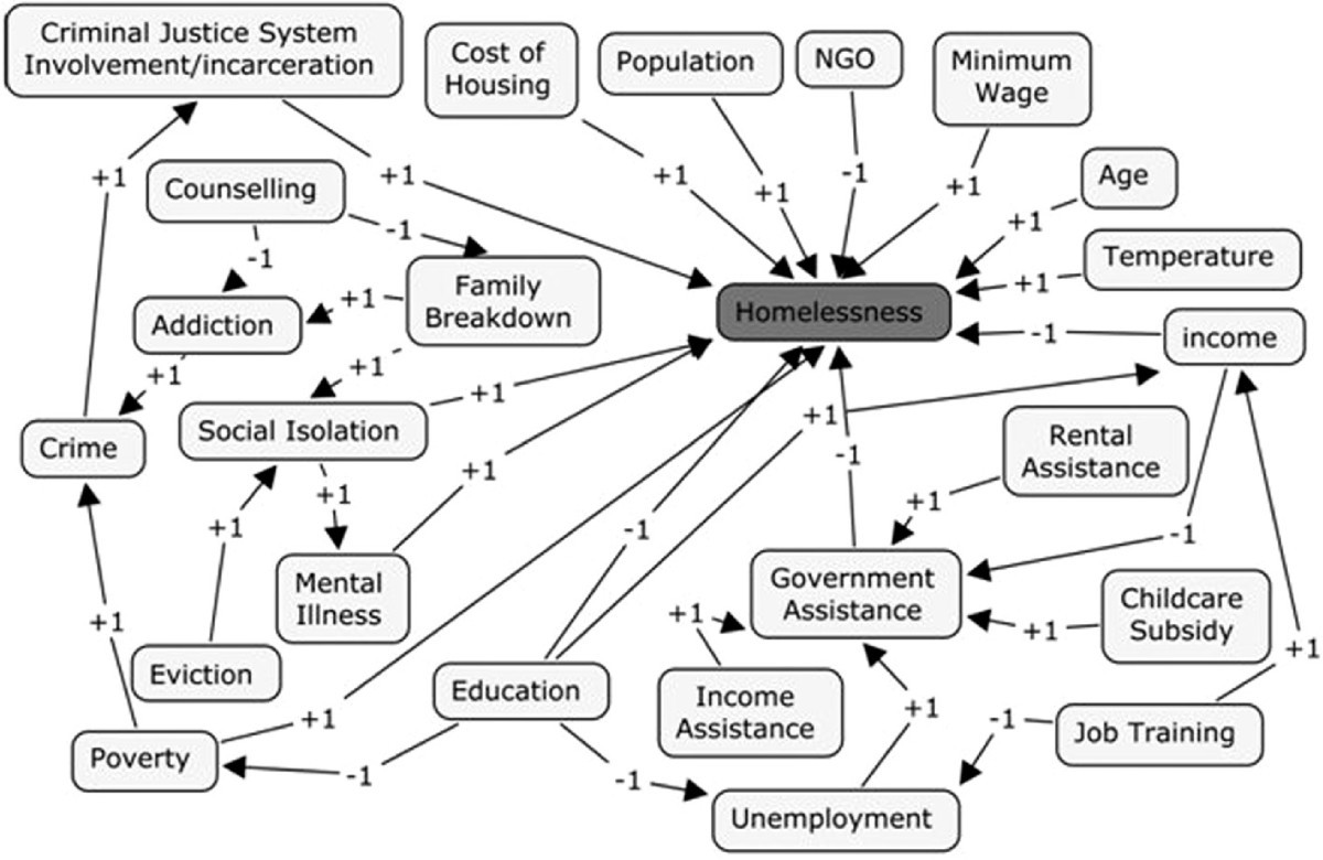 Analyzing The Impact Of Social Factors On Homelessness A Fuzzy Metro 1 3 Engine Diagrams Figure