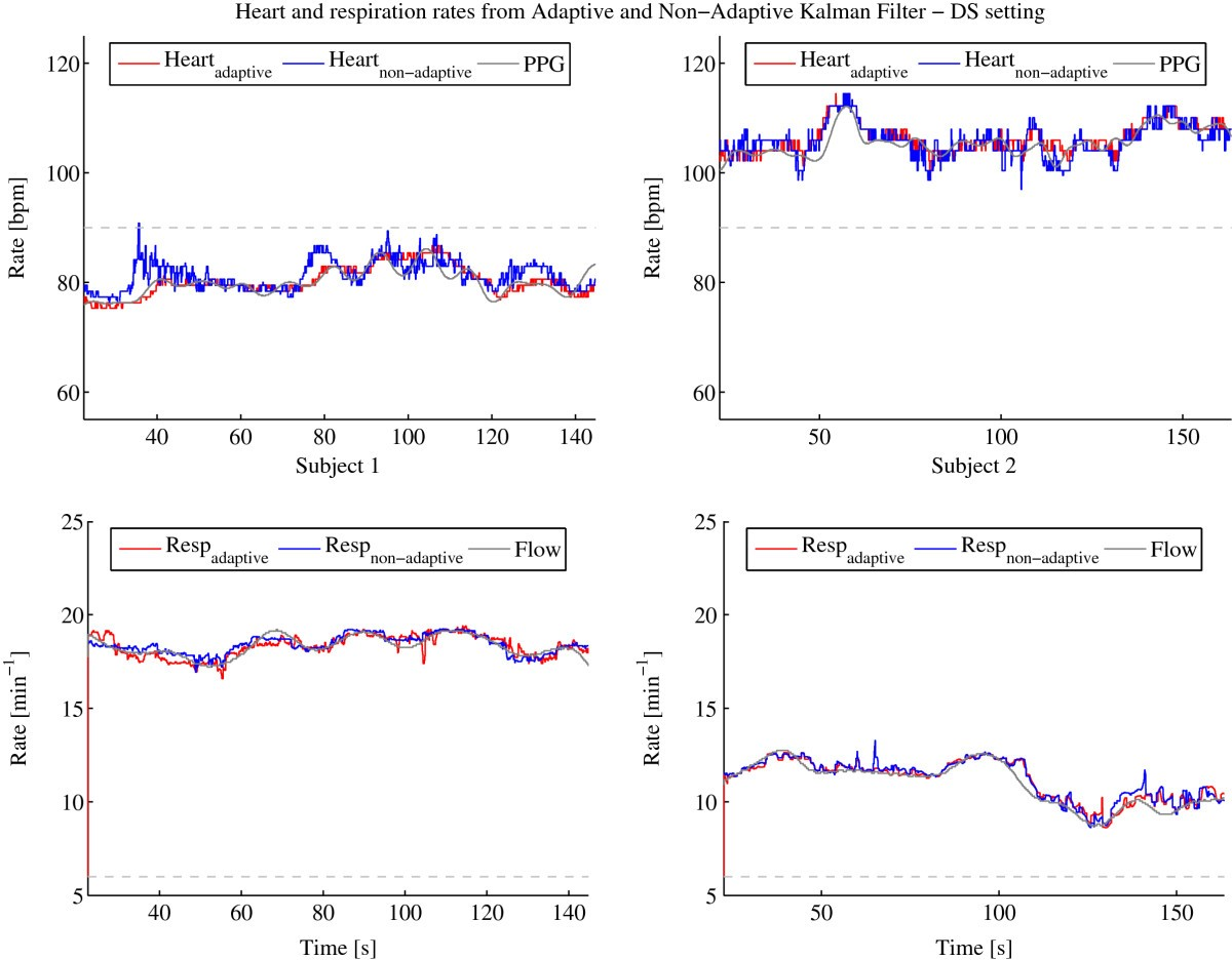 An Adaptive Kalman Filter Approach For Cardiorespiratory Signal Induction Cooker Circuit Signalprocessing Diagram Figure 4