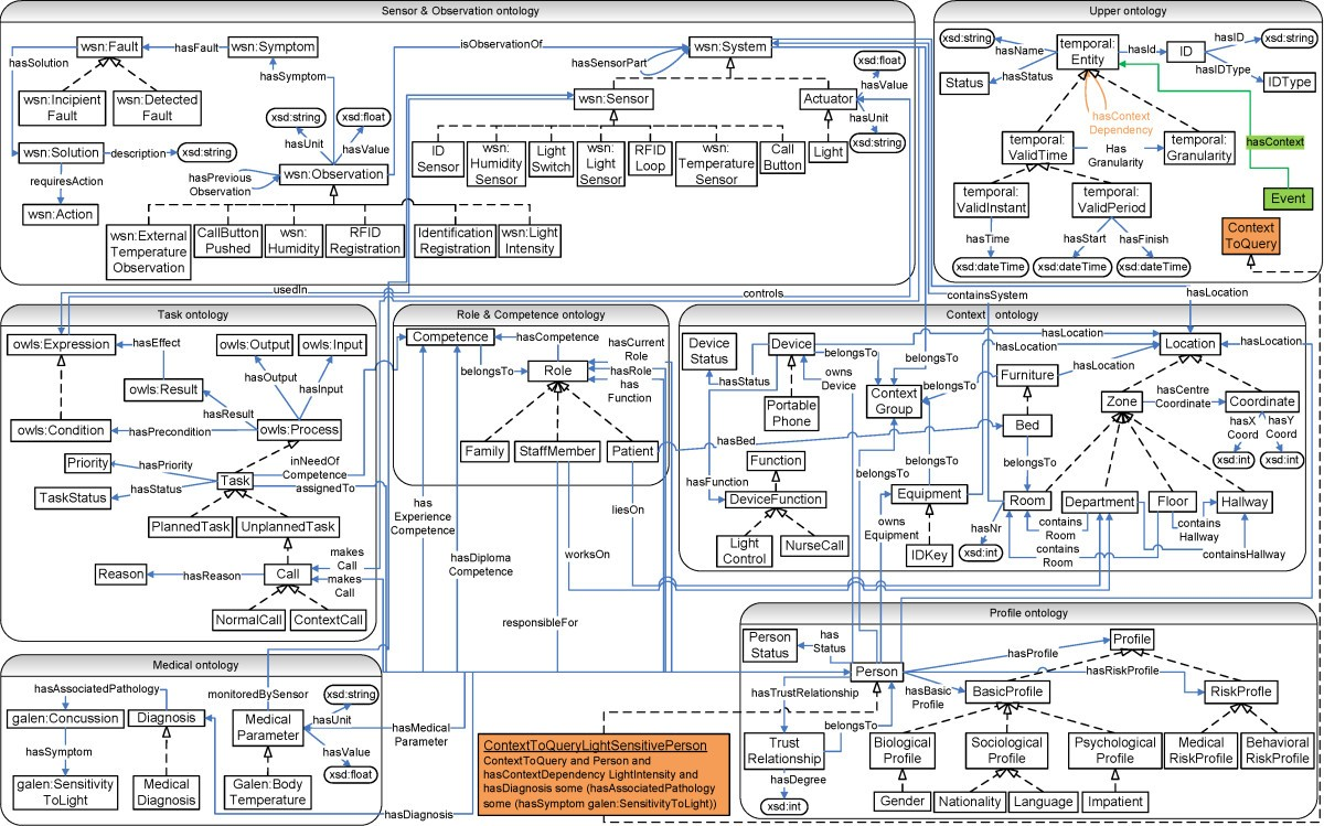 Ambient Aware Continuous Care Through Semantic Context Dissemination Puter System Diagram In Addition On Hardware Block Of Toilet Figure 2