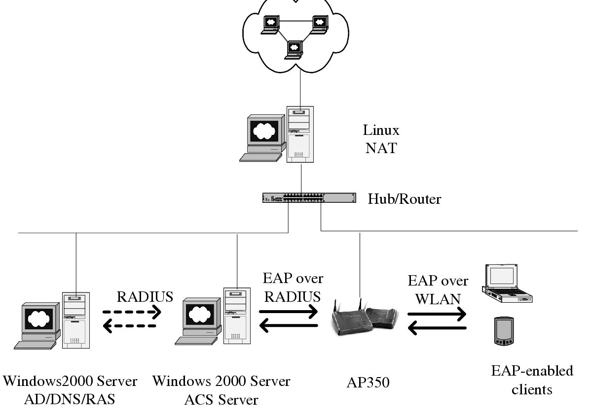 Wireless Local Area Network In A Prehospital Environment Bmc Ignition Switch Wiring Diagram Acs Products Company Figure 3