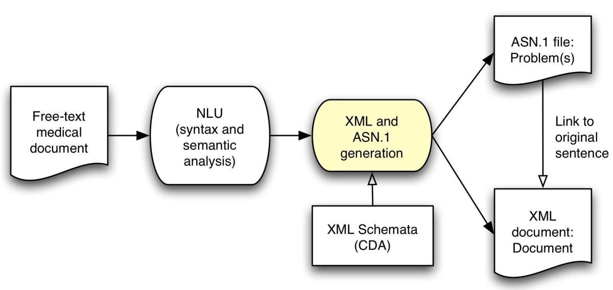 Automation of a problem list using natural language processing bmc figure 1 ccuart Choice Image
