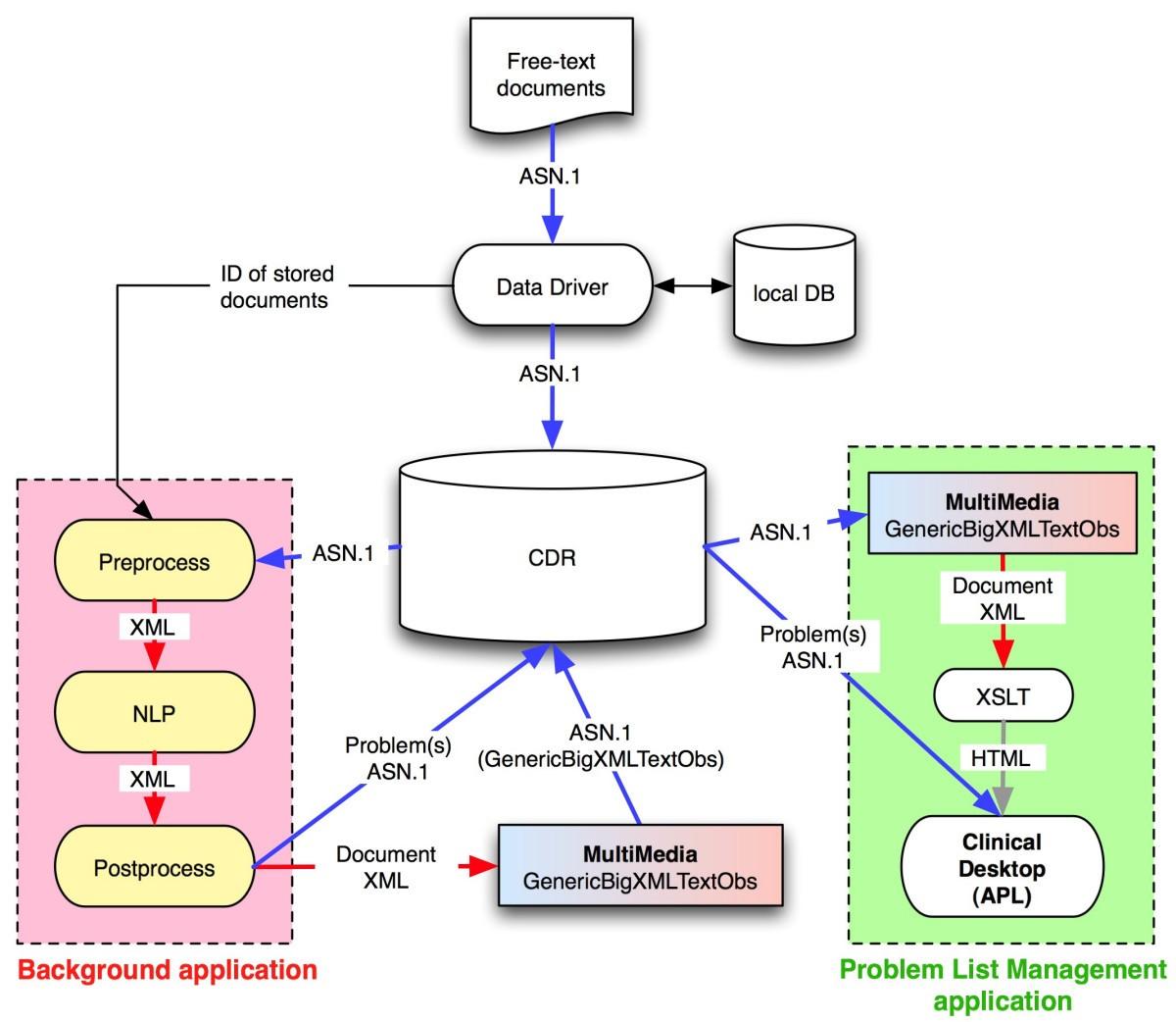Automation of a problem list using natural language processing bmc figure 2 ccuart Choice Image