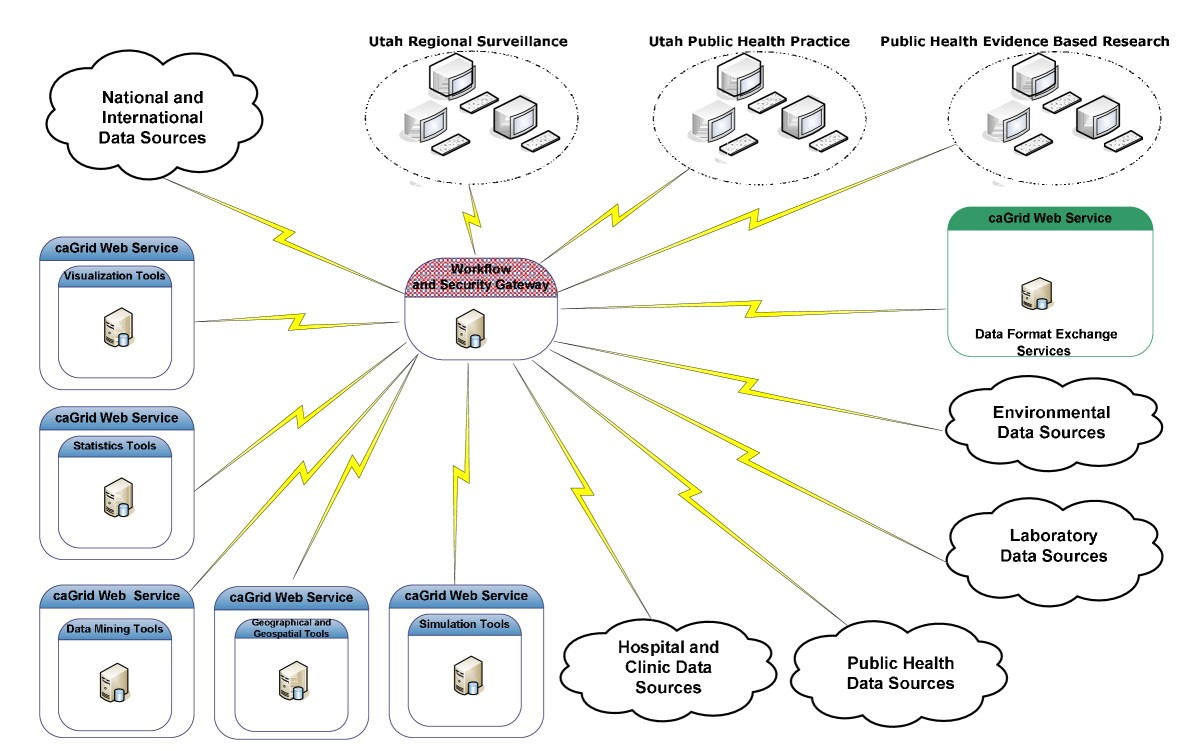 A Case For Using Grid Architecture State Public Health Network Diagram Internetbased Servers Scenario 4 With Internet Figure 1 Overall Proposed