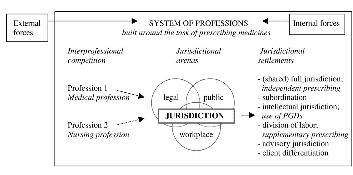 Nurse Prescribing Of Medicines In Western European And Anglo Saxon