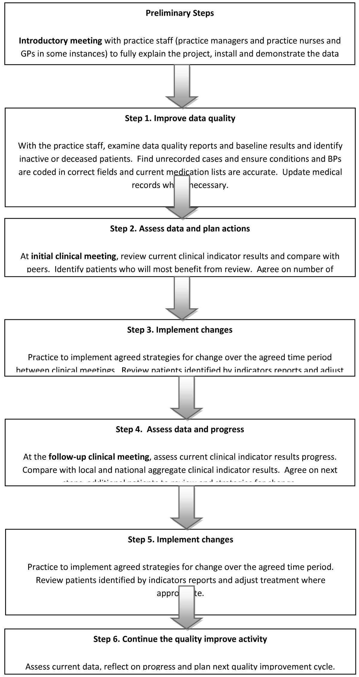 Prescribing Data in General Practice Demonstration (PDGPD) project ...
