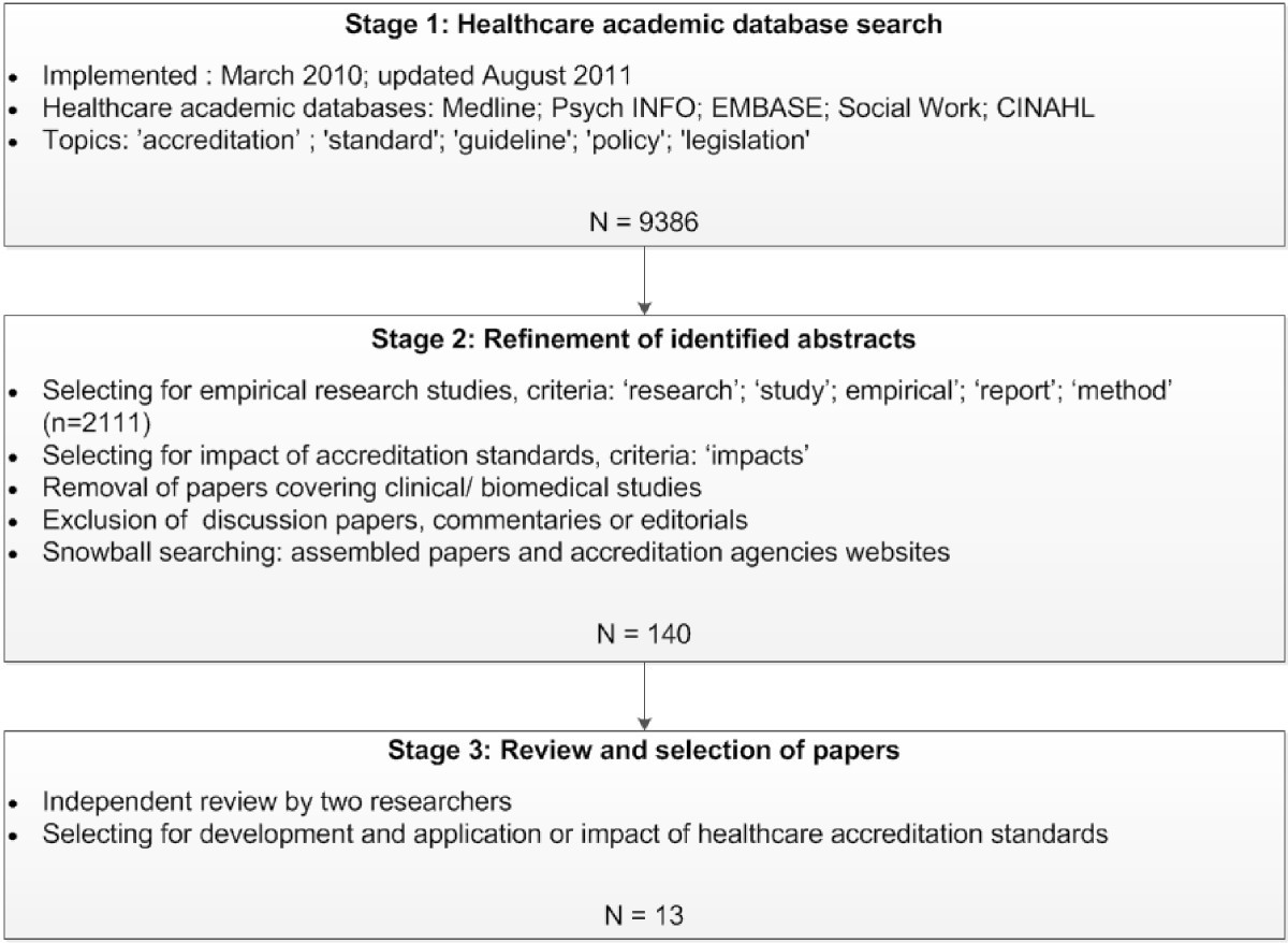 healthcare topics for research papers