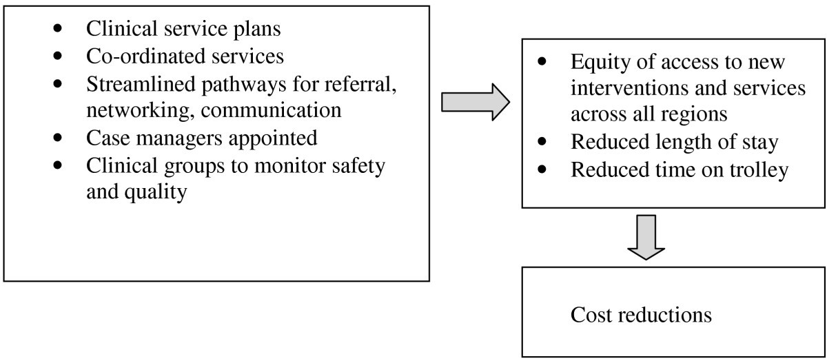 A Qualitative Study Of Stakeholder Views Of The Conditions For And